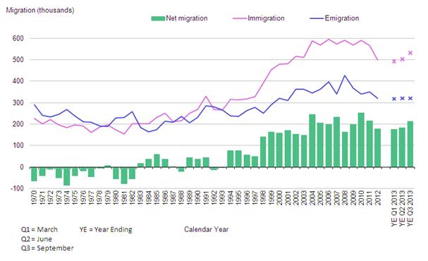 chdltmigrationestimates_tcm77-354471