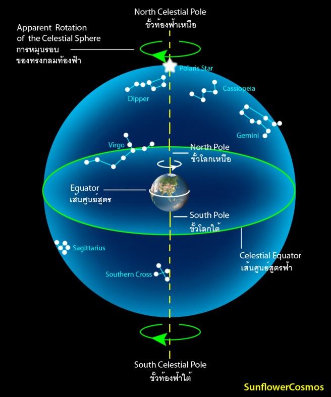 1_celestial_sphere